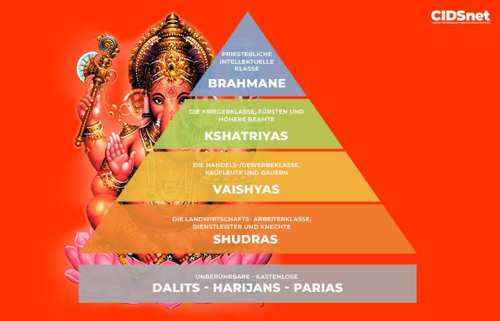 Kastensystem Indien - Infografik